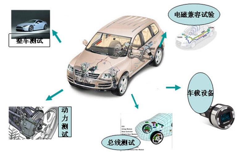 EBO为电子电器行业及汽车行业提供应对REACH的实施方案